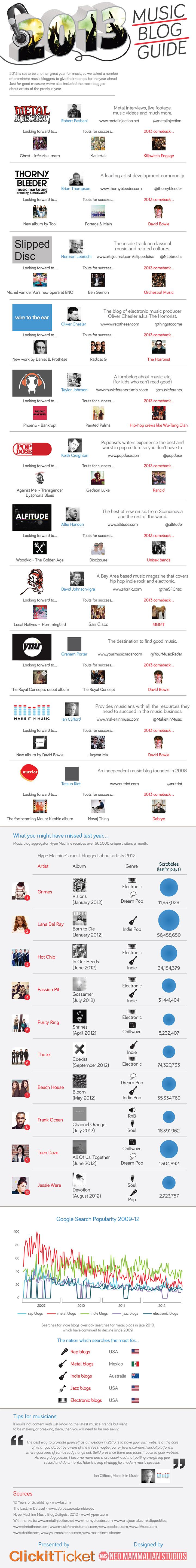 Music Blog Guide - ClickitTicket.com