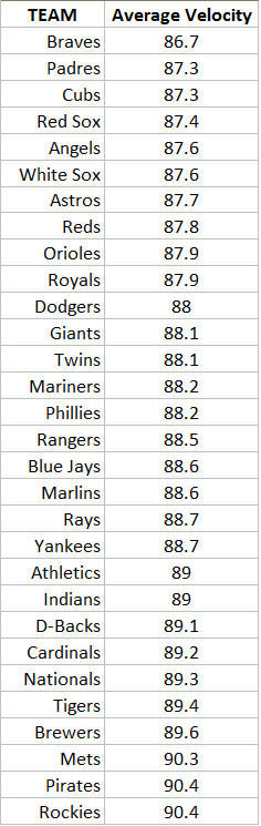 Average Pitching Speeds Of Every Mlb Team