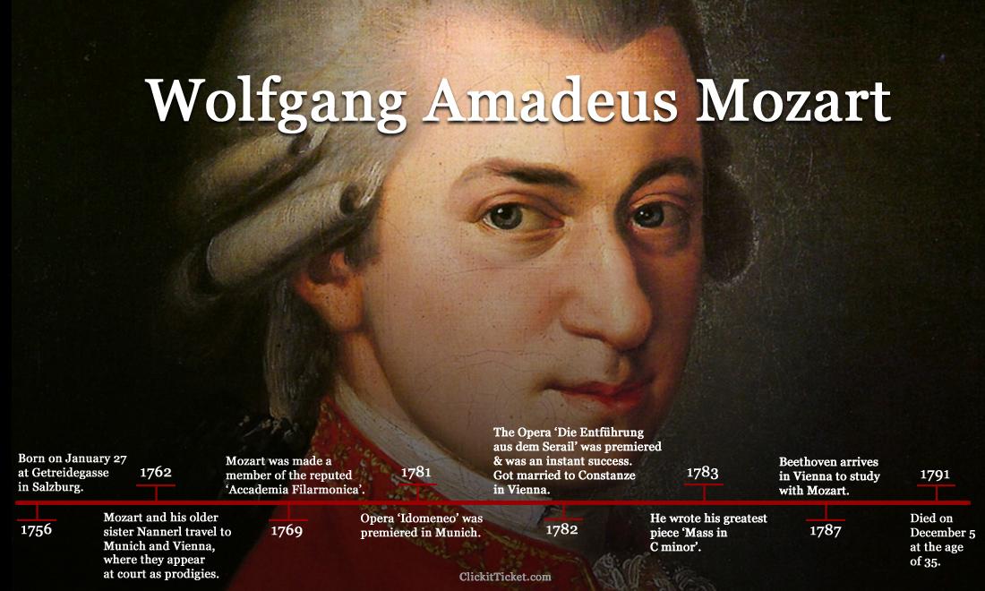 Mozart's Life & Timeline - Wolfgang Amadeus Mozart